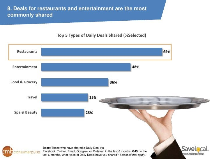 8. Deals for restaurants and entertainment are the mostcommonly shared                             Top 5 Types of Daily De...