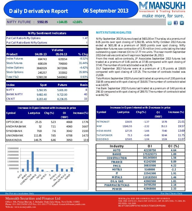 Derivative 06 September 2013  By Mansukh Investment and Trading Solution