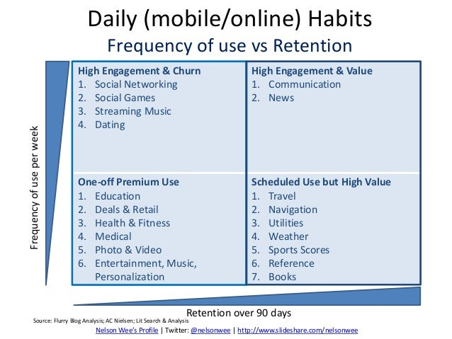 Daily (mobile/online) HabitsFrequency of use vs RetentionHigh Engagement & Churn1. Social Networking2. Social Games3. Stre...