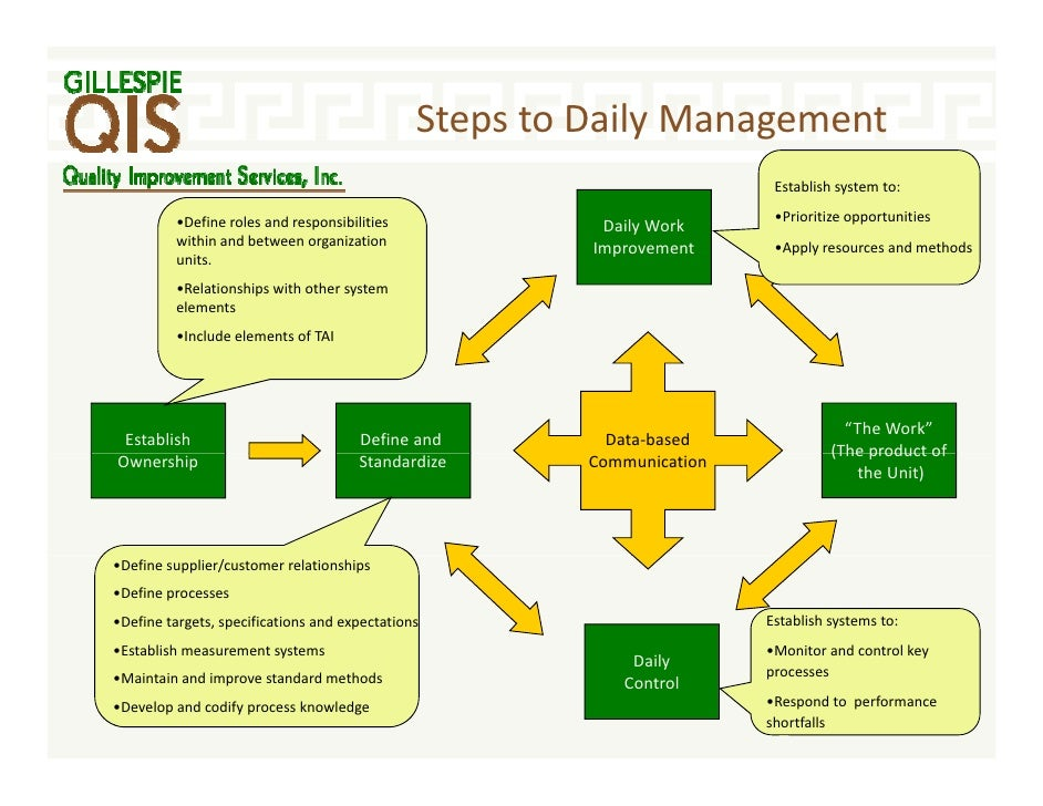 essay on systems management Find a+ essays, research papers, book notes, course notes and writing tips millions of students use studymode to jumpstart their assignments.