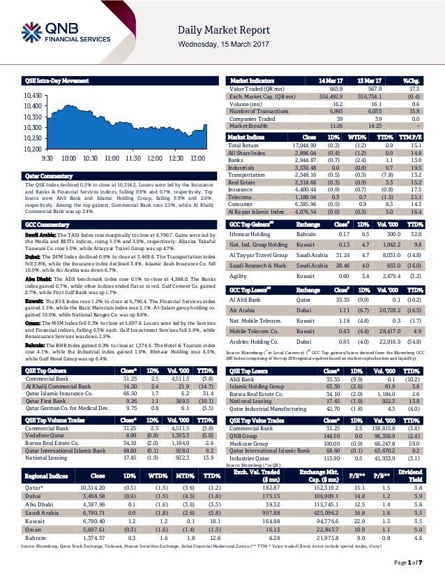 Page 1 of 7 QSE Intra-Day Movement Qatar Commentary The QSE Index declined 0.5% to close at 10,314.2. Losses were led by t...