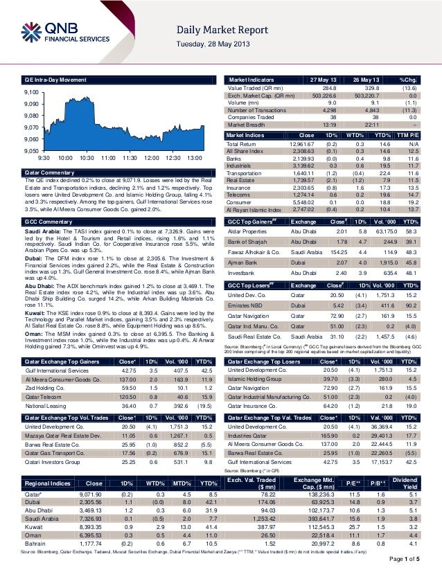 Page 1 of 5QE Intra-Day MovementQatar CommentaryThe QE index declined 0.2% to close at 9,071.9. Losses were led by the Rea...