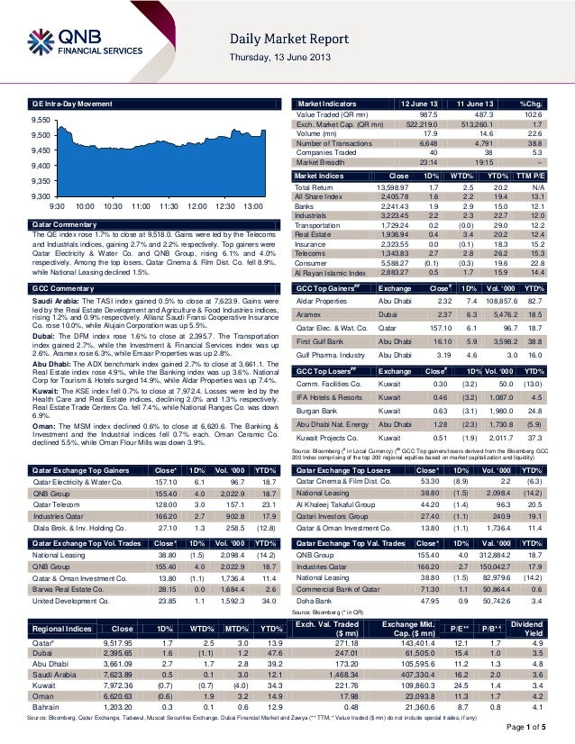 Page 1 of 5QE Intra-Day MovementQatar CommentaryThe QE index rose 1.7% to close at 9,518.0. Gains were led by the Telecoms...