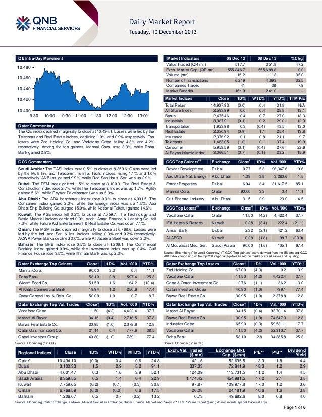 QE Intra-Day Movement  Market Indicators  10,480 10,460  10,440  08 Dec 13  %Chg.  517.7 555,846.7 15.2 6,219 41 16:19  35...