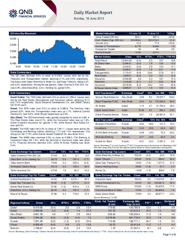Page 1 of 6QE Intra-Day MovementQatar CommentaryThe QE index declined 0.4% to close at 9,479.8. Losses were led by theTele...
