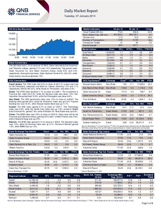 QE Intra-Day Movement  Market Indicators  10,850 10,800 10,750  Market Indices  10,700 10,650 9:30  06 Jan 14 770.4 570,20...