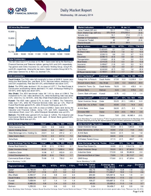 QE Intra-Day Movement  Market Indicators  10,900 10,850 10,800 10,750 9:30  07 Jan 14 701.7 570,154.8 15.1 7,850 40 22:18 ...