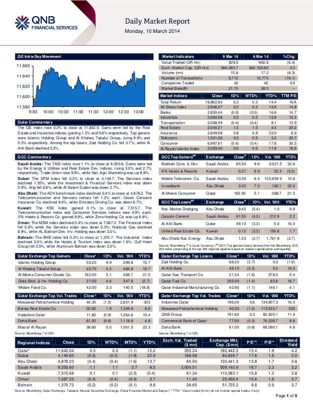 QE Intra-Day Movement  Market Indicators  11,660 11,640 11,620  Market Indices  11,600  11,580 9:30  9 Mar 14  10:00  10:3...