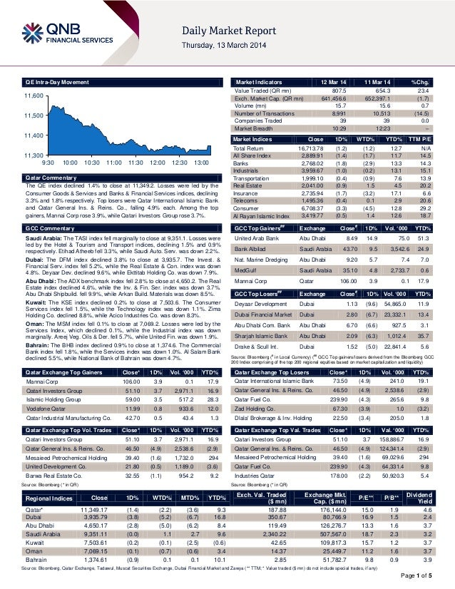 Page 1 of 5 QE Intra-Day Movement Qatar Commentary The QE index declined 1.4% to close at 11,349.2. Losses were led by the...