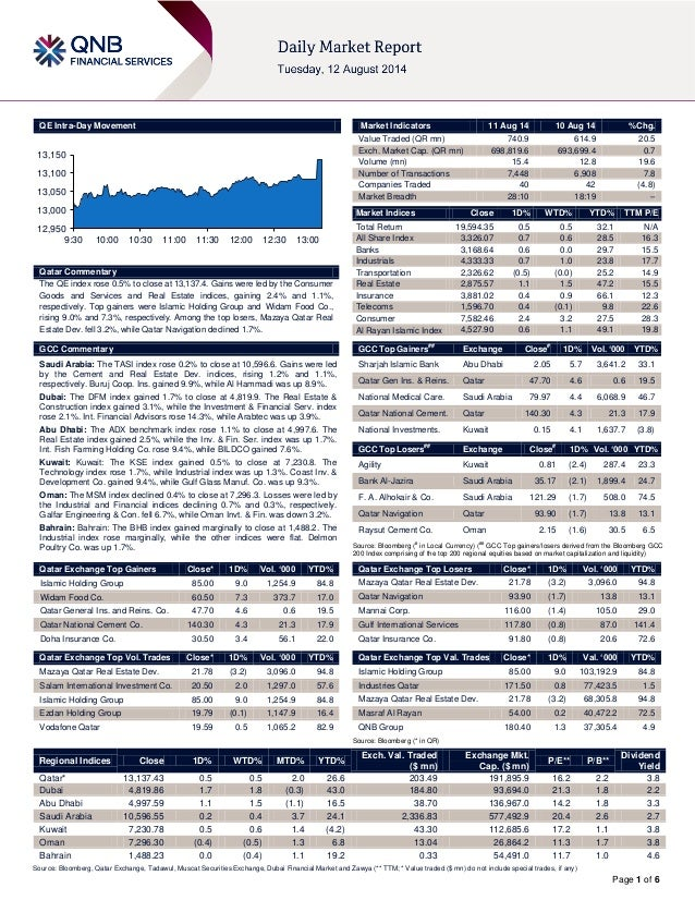 Page 1 of 6 QE Intra-Day Movement Qatar Commentary The QE index rose 0.5% to close at 13,137.4. Gains were led by the Cons...
