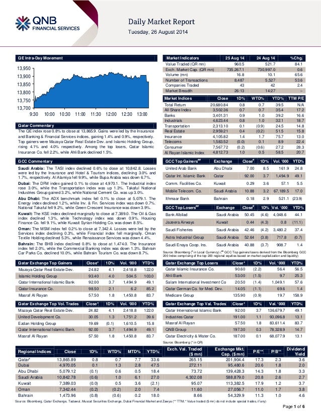 Page 1 of 6  QE Intra-Day Movement  Qatar Commentary  The QE index rose 0.8% to close at 13,865.9. Gains were led by the I...