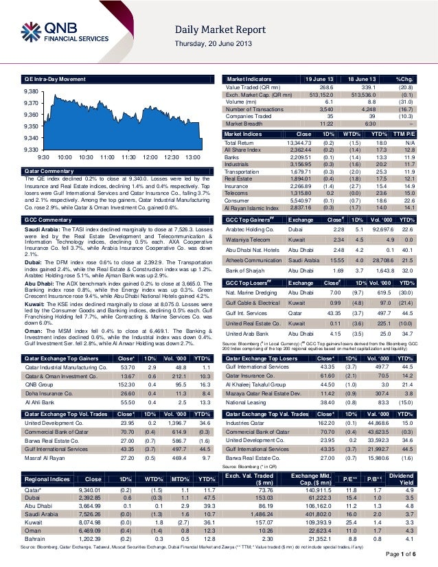 Page 1 of 6QE Intra-Day MovementQatar CommentaryThe QE index declined 0.2% to close at 9,340.0. Losses were led by theInsu...