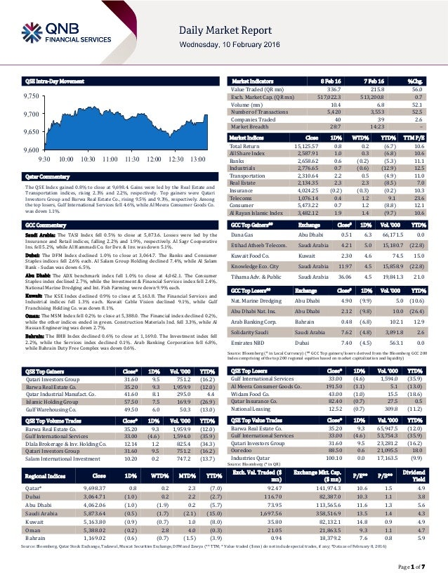 Page 1 of 7 QSE Intra-Day Movement Qatar Commentary The QSE Index gained 0.8% to close at 9,698.4. Gains were led by the R...