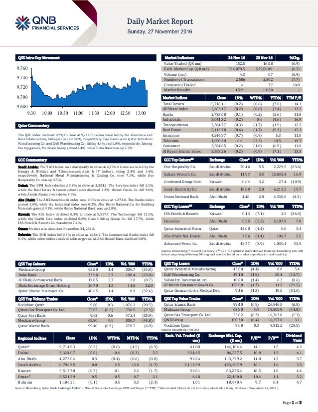 Page 1 of 5 QSE Intra-Day Movement Qatar Commentary The QSE Index declined 0.2% to close at 9,714.9. Losses were led by th...