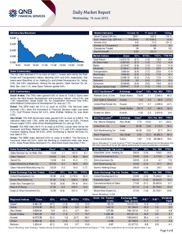 Page 1 of 6QE Intra-Day MovementQatar CommentaryThe QE index declined 0.7% to close at 9,361.1. Losses were led by the Rea...