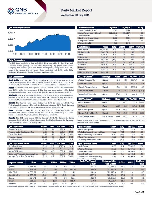 Page 1 of 5 QSE Intra-Day Movement Qatar Commentary The QSE Index rose 0.5% to close at 9,188.2. Gains were led by the Rea...