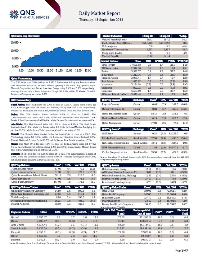 Page 1 of 7 QSE Intra-Day Movement Qatar Commentary The QSE Index rose 0.6% to close at 9,990.2. Gains were led by the Tra...