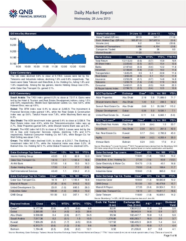 Page 1 of 6QE Intra-Day MovementQatar CommentaryThe QE index declined 0.6% to close at 9,178.0. Losses were led by theTele...