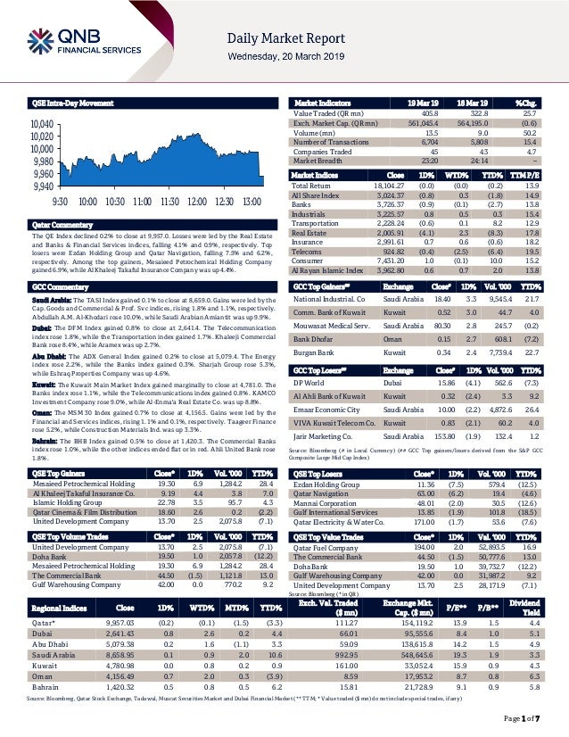 Page 1 of 7 QSE Intra-Day Movement Qatar Commentary The QE Index declined 0.2% to close at 9,957.0. Losses were led by the...