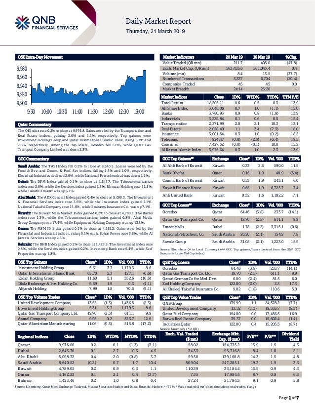 Page 1 of 7 QSE Intra-Day Movement Qatar Commentary The QE Index rose 0.2% to close at 9,976.8. Gains were led by the Tran...