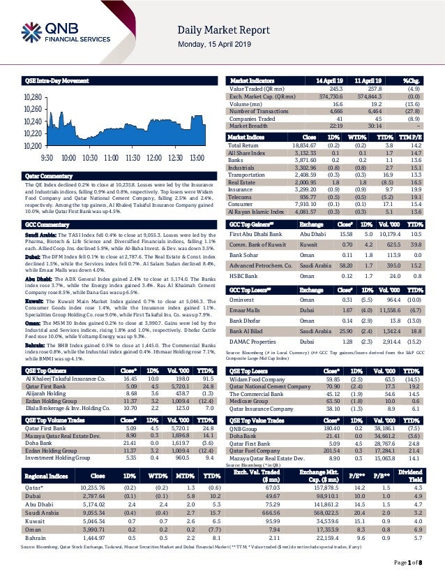Page 1 of 8 QSE Intra-Day Movement Qatar Commentary The QE Index declined 0.2% to close at 10,235.8. Losses were led by th...