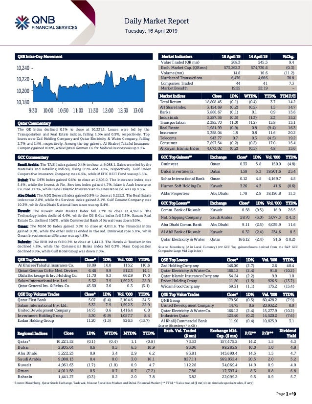 Page 1 of 9 QSE Intra-Day Movement Qatar Commentary The QE Index declined 0.1% to close at 10,221.5. Losses were led by th...