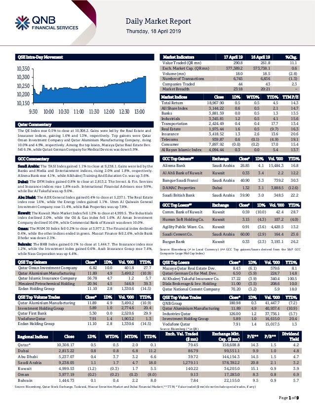Page 1 of 9 QSE Intra-Day Movement Qatar Commentary The QE Index rose 0.5% to close at 10,308.2. Gains were led by the Rea...