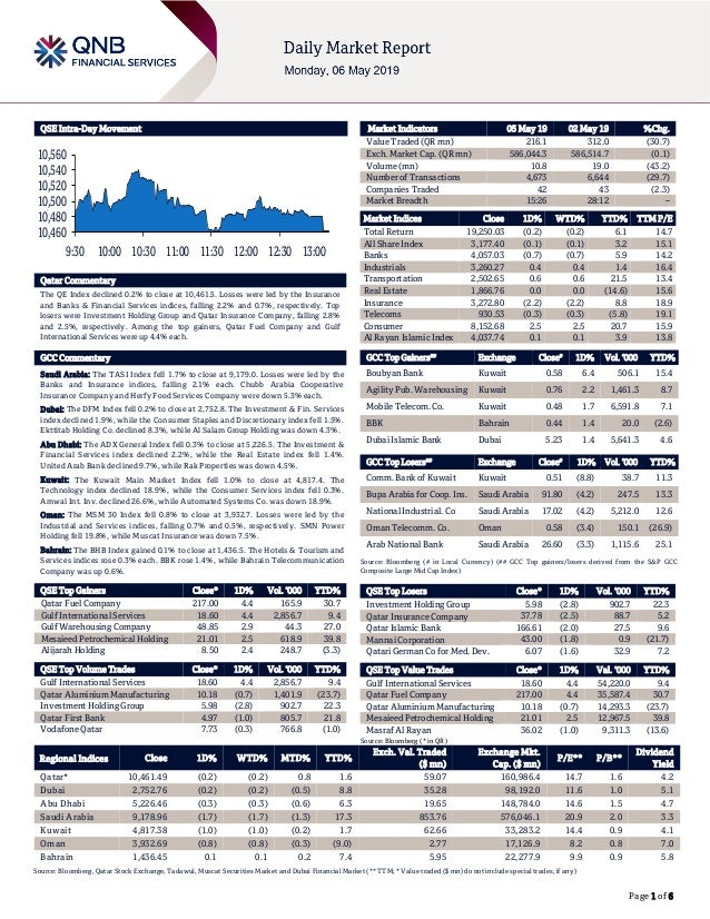 Page 1 of 6 QSE Intra-Day Movement Qatar Commentary The QE Index declined 0.2% to close at 10,461.5. Losses were led by th...