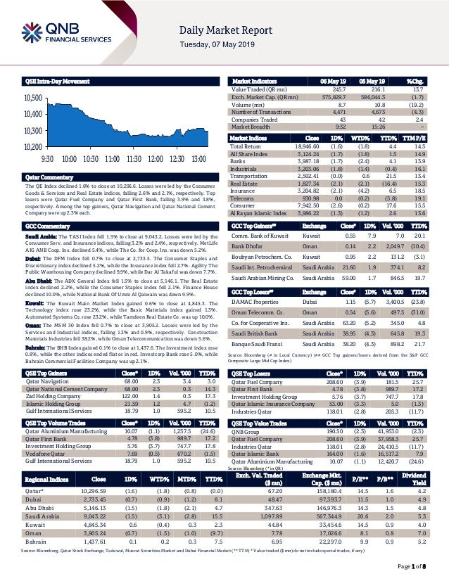 Page 1 of 8 QSE Intra-Day Movement Qatar Commentary The QE Index declined 1.6% to close at 10,296.6. Losses were led by th...