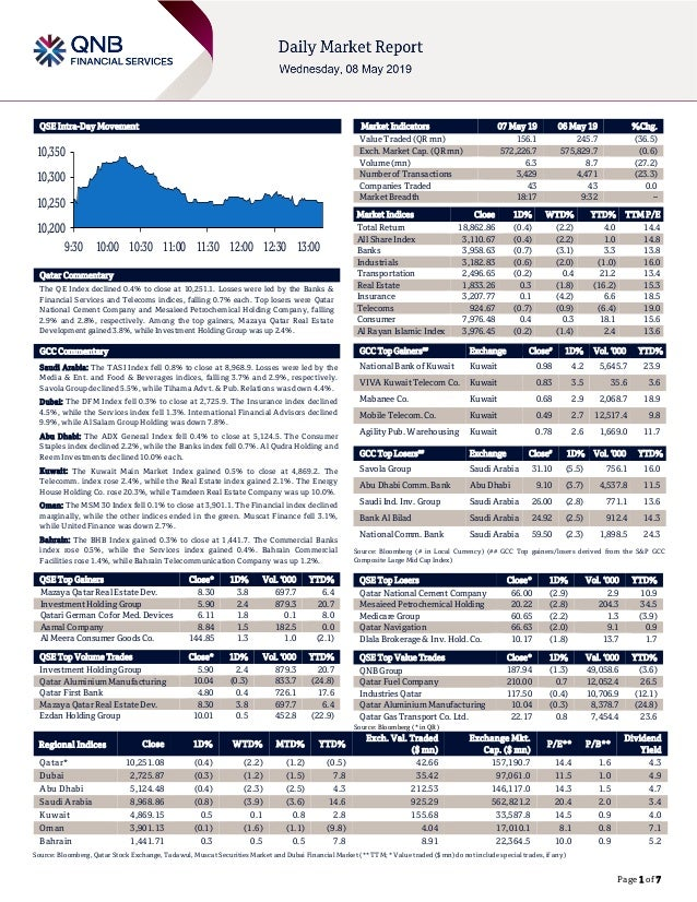 Page 1 of 7 QSE Intra-Day Movement Qatar Commentary The QE Index declined 0.4% to close at 10,251.1. Losses were led by th...