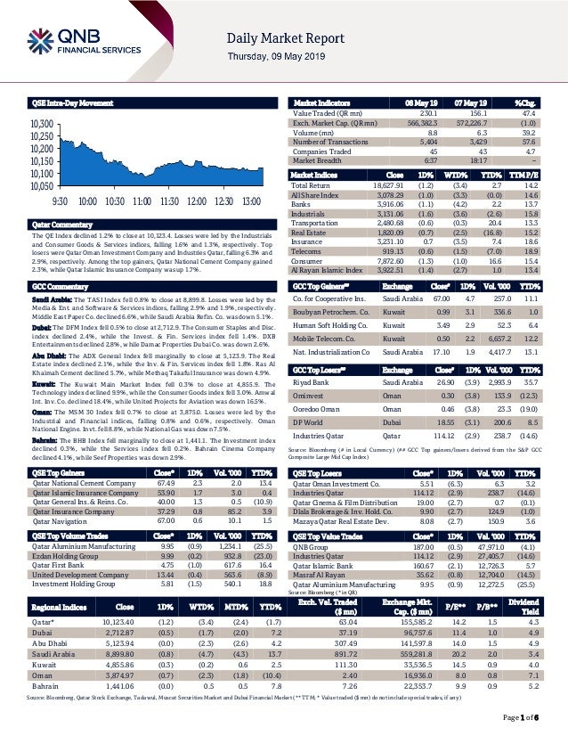 Page 1 of 6 QSE Intra-Day Movement Qatar Commentary The QE Index declined 1.2% to close at 10,123.4. Losses were led by th...