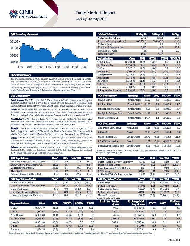 Page 1 of 8 QSE Intra-Day Movement Qatar Commentary The QE Index declined 1.0% to close at 10,027.2. Losses were led by th...