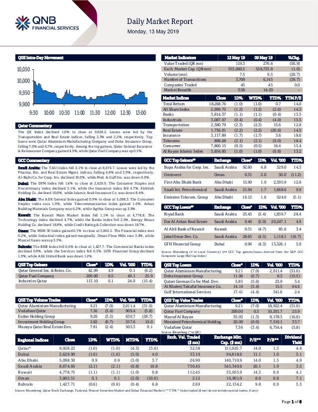 Page 1 of 6 QSE Intra-Day Movement Qatar Commentary The QE Index declined 1.0% to close at 9,928.2. Losses were led by the...