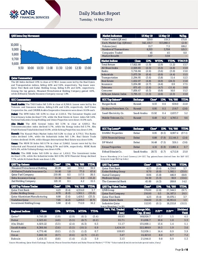 Page 1 of 6 QSE Intra-Day Movement Qatar Commentary The QE Index declined 1.9% to close at 9,740.2. Losses were led by the...