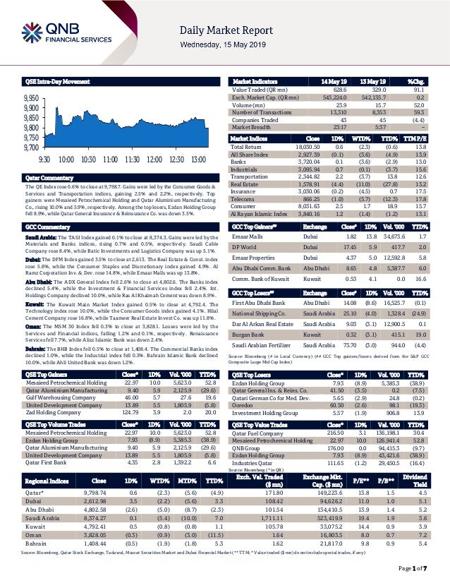 Page 1 of 7 QSE Intra-Day Movement Qatar Commentary The QE Index rose 0.6% to close at 9,798.7. Gains were led by the Cons...