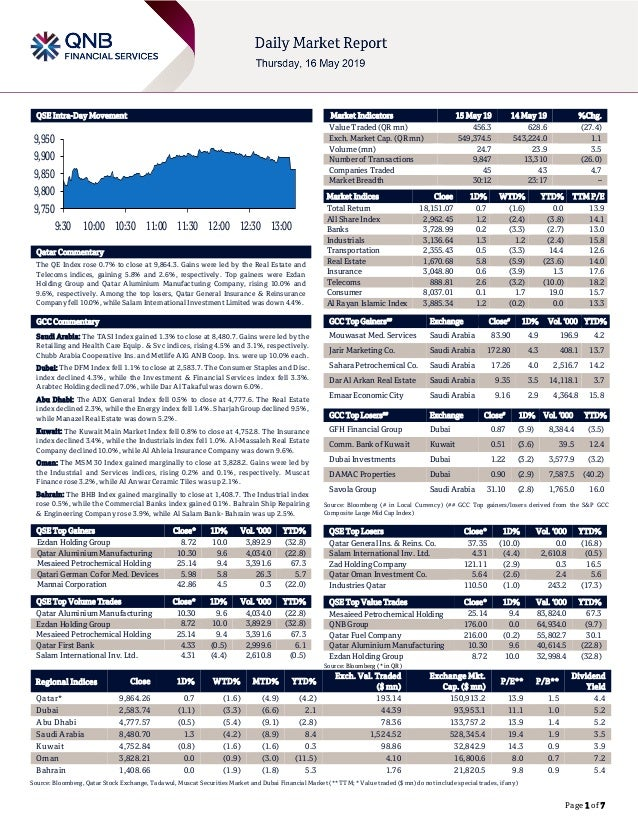 Page 1 of 7 QSE Intra-Day Movement Qatar Commentary The QE Index rose 0.7% to close at 9,864.3. Gains were led by the Real...