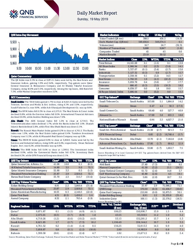 Page 1 of 8 QSE Intra-Day Movement Qatar Commentary The QE Index rose 0.1% to close at 9,871.9. Gains were led by the Real...