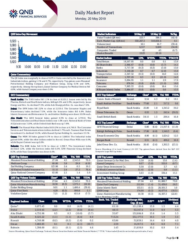 Page 1 of 6 QSE Intra-Day Movement Qatar Commentary The QE Index rose marginally to close at 9,873.4. Gains were led by th...
