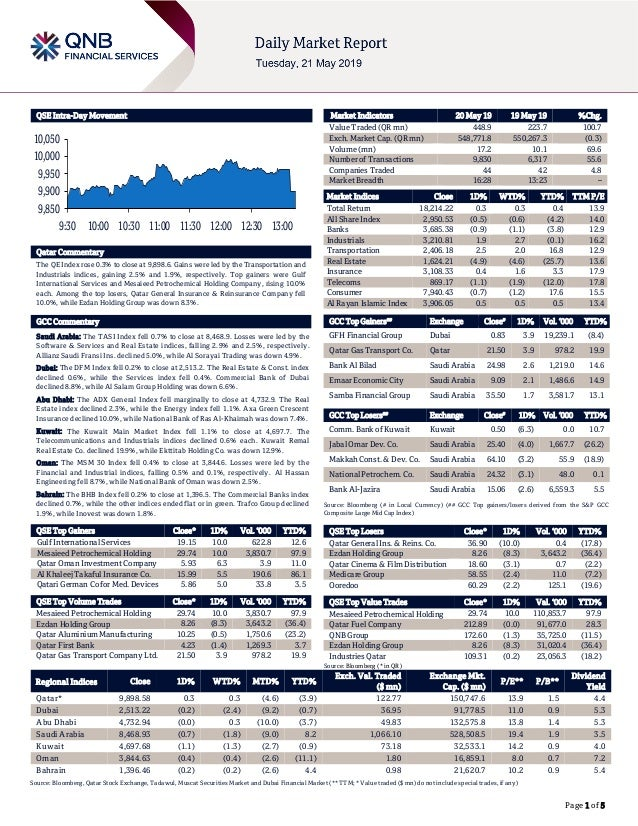 Page 1 of 5 QSE Intra-Day Movement Qatar Commentary The QE Index rose 0.3% to close at 9,898.6. Gains were led by the Tran...