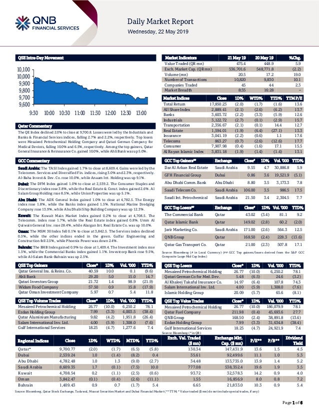 Page 1 of 6 QSE Intra-Day Movement Qatar Commentary The QE Index declined 2.0% to close at 9,700.8. Losses were led by the...