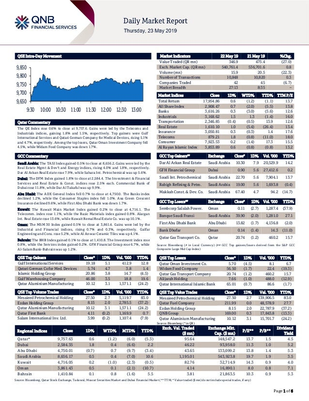 Page 1 of 6 QSE Intra-Day Movement Qatar Commentary The QE Index rose 0.6% to close at 9,757.6. Gains were led by the Tele...