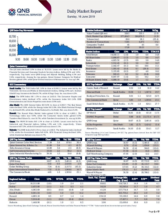 Page 1 of 7 QSE Intra-Day Movement Qatar Commentary The QE Index declined 1.0% to close at 10,515.9. Losses were led by th...