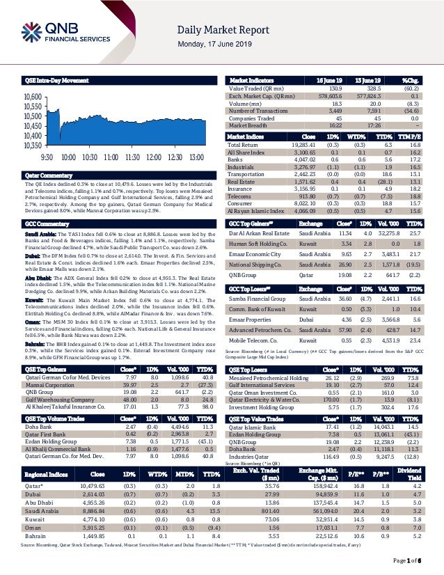 Page 1 of 6 QSE Intra-Day Movement Qatar Commentary The QE Index declined 0.3% to close at 10,479.6. Losses were led by th...
