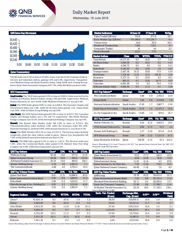 Page 1 of 6 QSE Intra-Day Movement Qatar Commentary The QE Index rose 0.3% to close at 10,420.1. Gains were led by the Con...