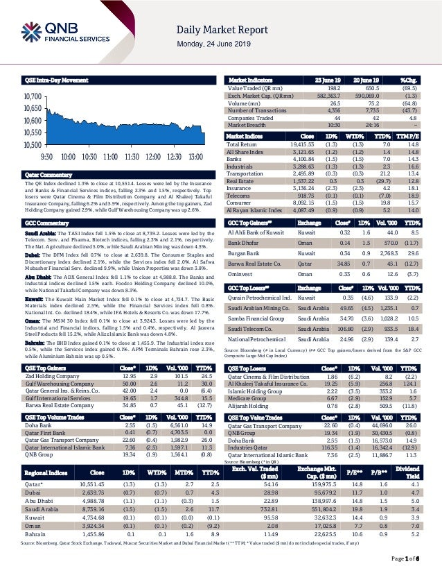 Page 1 of 6 QSE Intra-Day Movement Qatar Commentary The QE Index declined 1.3% to close at 10,551.4. Losses were led by th...