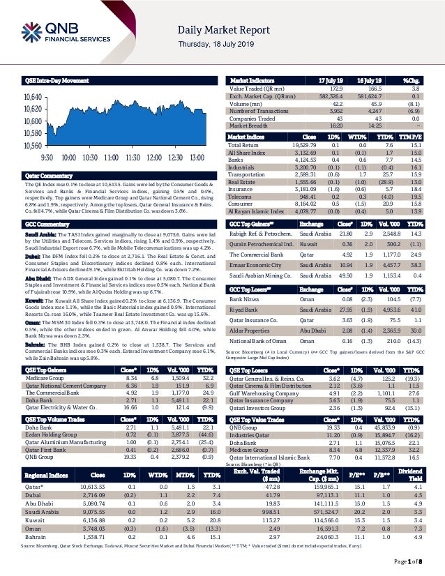 Page 1 of 8 QSE Intra-Day Movement Qatar Commentary The QE Index rose 0.1% to close at 10,613.5. Gains were led by the Con...