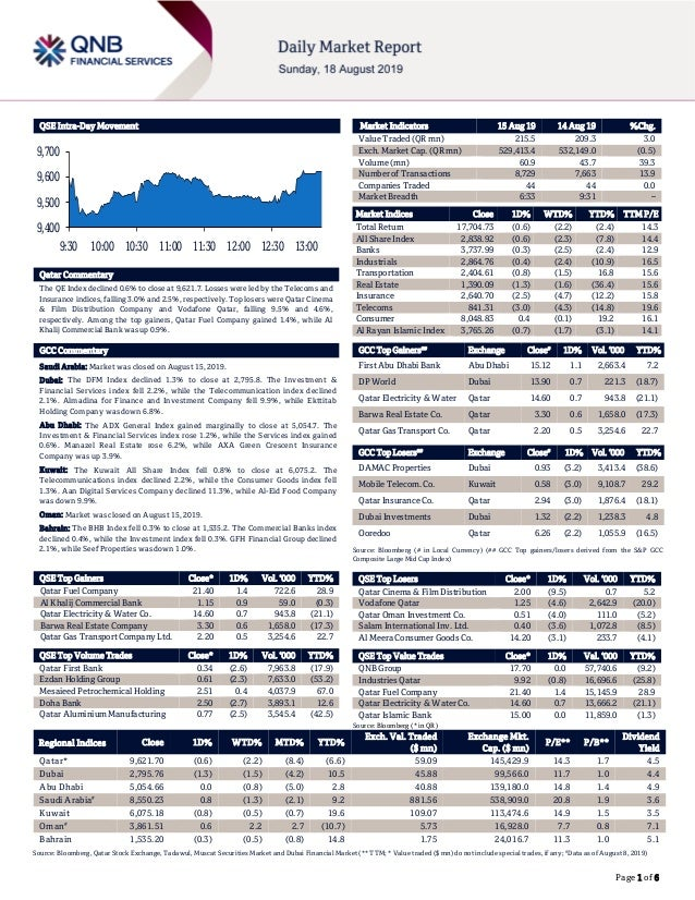Page 1 of 6 QSE Intra-Day Movement Qatar Commentary The QE Index declined 0.6% to close at 9,621.7. Losses were led by the...