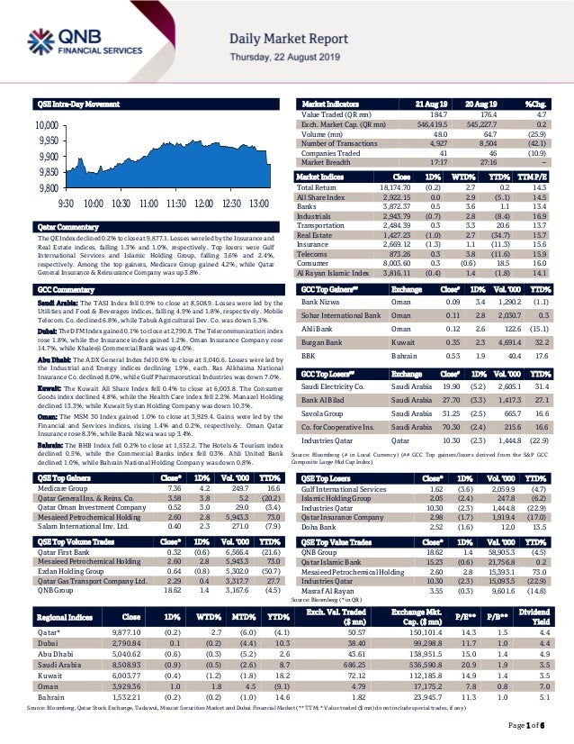 Page 1 of 6 QSE Intra-Day Movement Qatar Commentary The QE Indexdeclined 0.2%to closeat9,877.1. Losses were ledby the Insu...