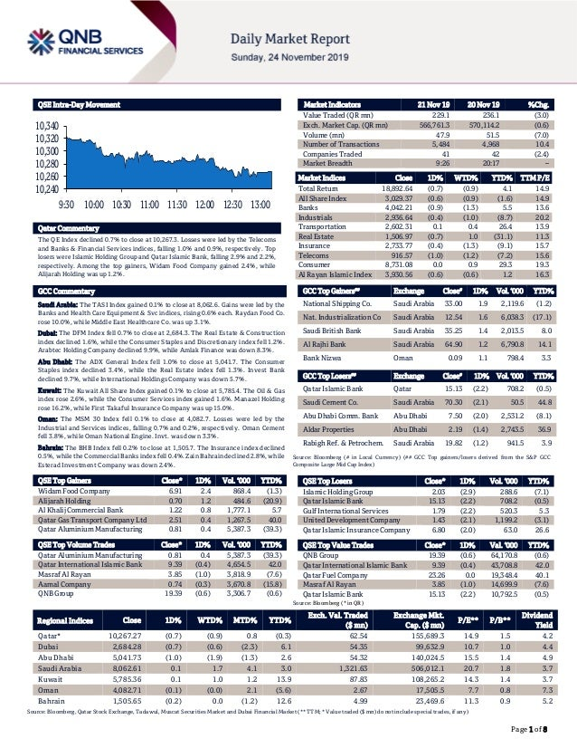 Page 1 of 8 QSE Intra-Day Movement Qatar Commentary The QE Index declined 0.7% to close at 10,267.3. Losses were led by th...