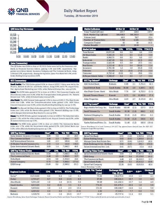 Page 1 of 6 QSE Intra-Day Movement Qatar Commentary The QE Index rose 0.6% to close at 10,310.9. Gains were led by the Ins...